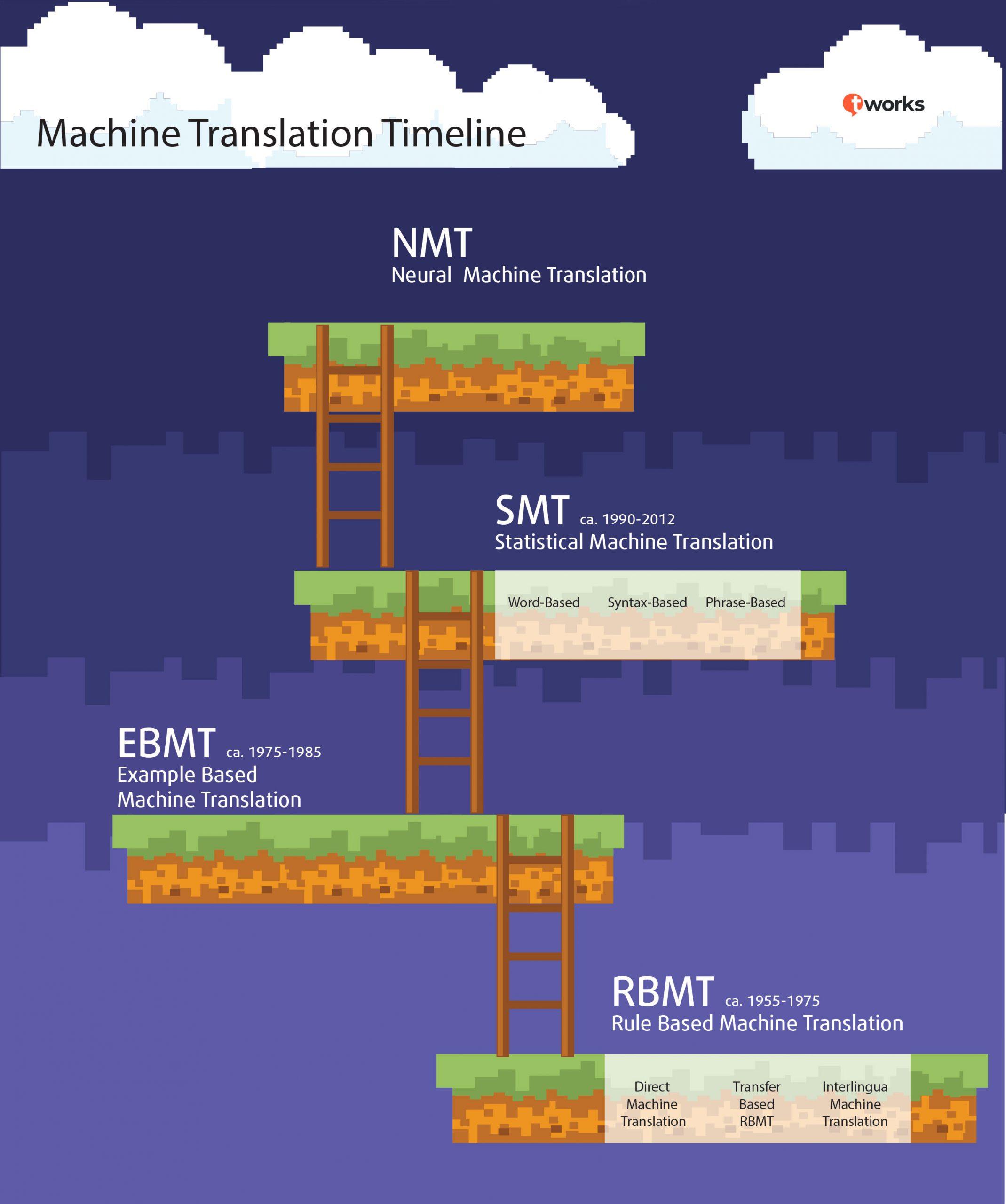 Machine Translation Timeline by t'works